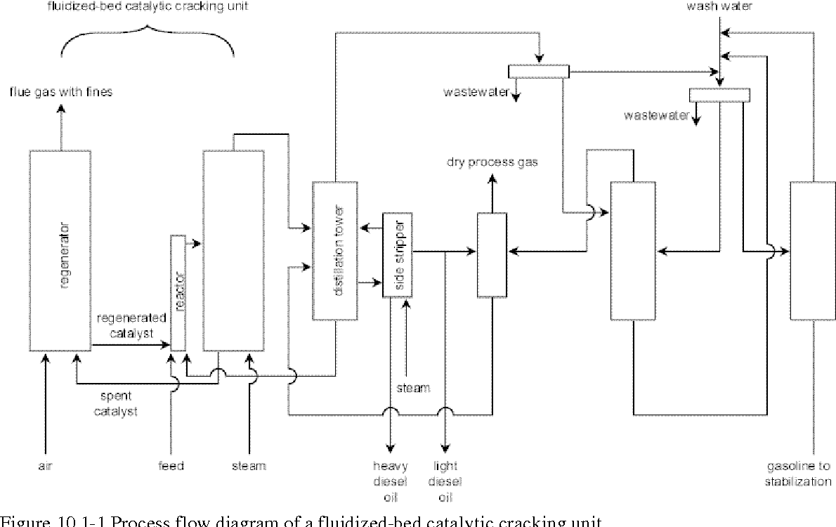 Figure 101 From Chapter 10 Flowsheet Analysis For Pollution Process Flow Diagram Reactor 1 Of A Fluidized Bed Catalytic Cracking Unit