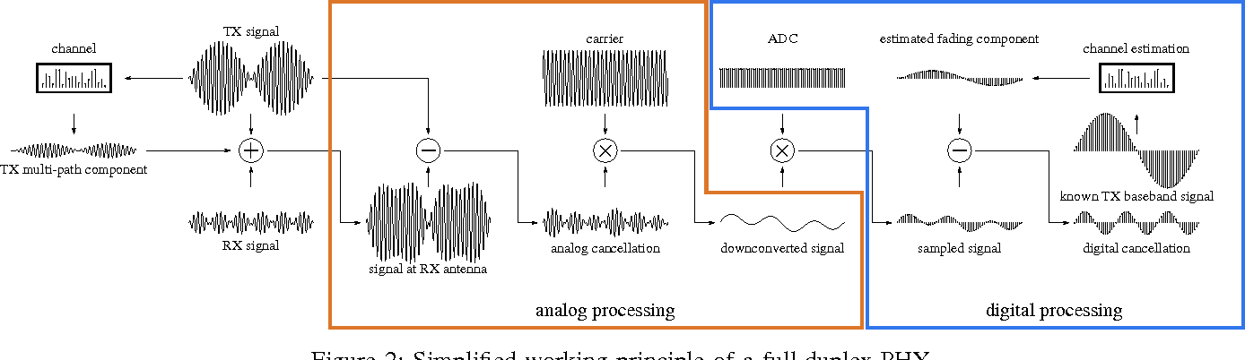 Figure 2 from On the feasibility of collision detection in