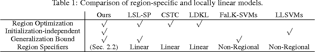 Figure 1 for Partition-wise Linear Models