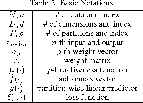 Figure 3 for Partition-wise Linear Models