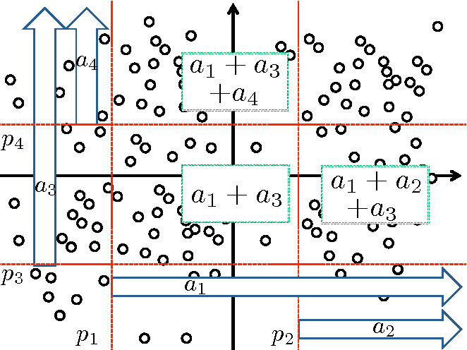 Figure 2 for Partition-wise Linear Models