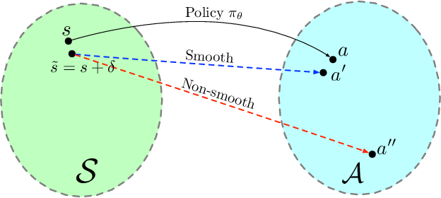 Figure 1 for Deep Reinforcement Learning with Smooth Policy