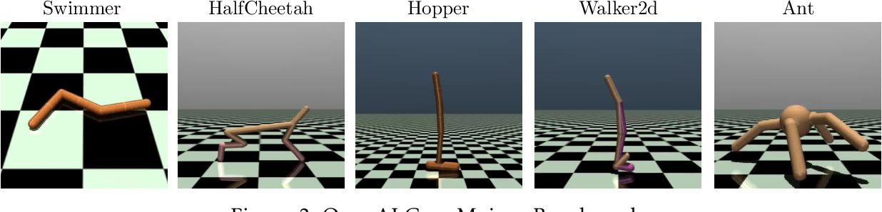 Figure 2 for Deep Reinforcement Learning with Smooth Policy