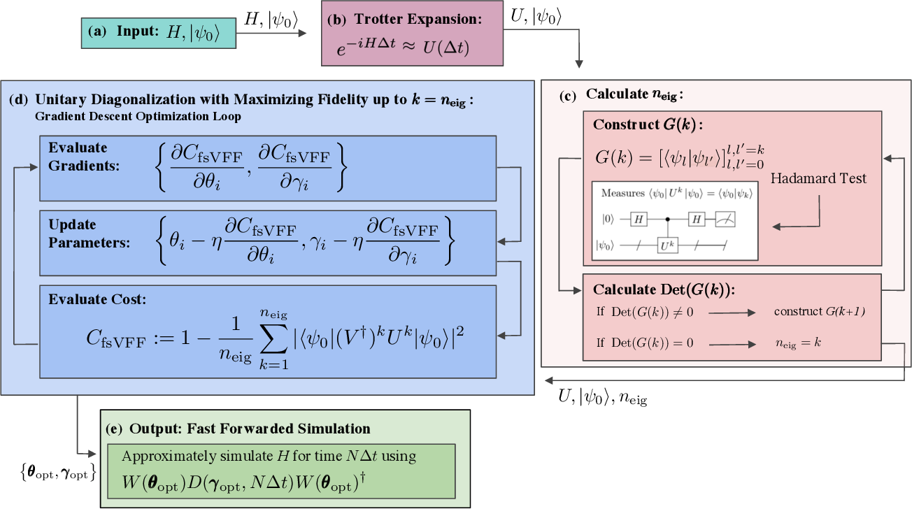 Figure 1 for Long-time simulations with high fidelity on quantum hardware