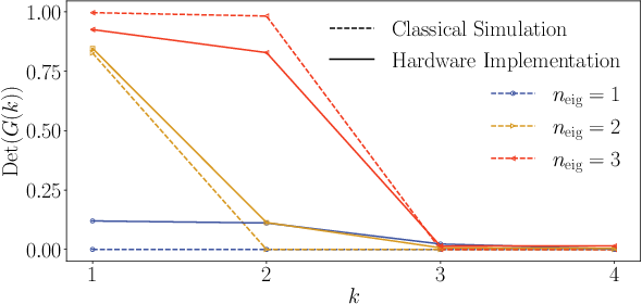 Figure 2 for Long-time simulations with high fidelity on quantum hardware