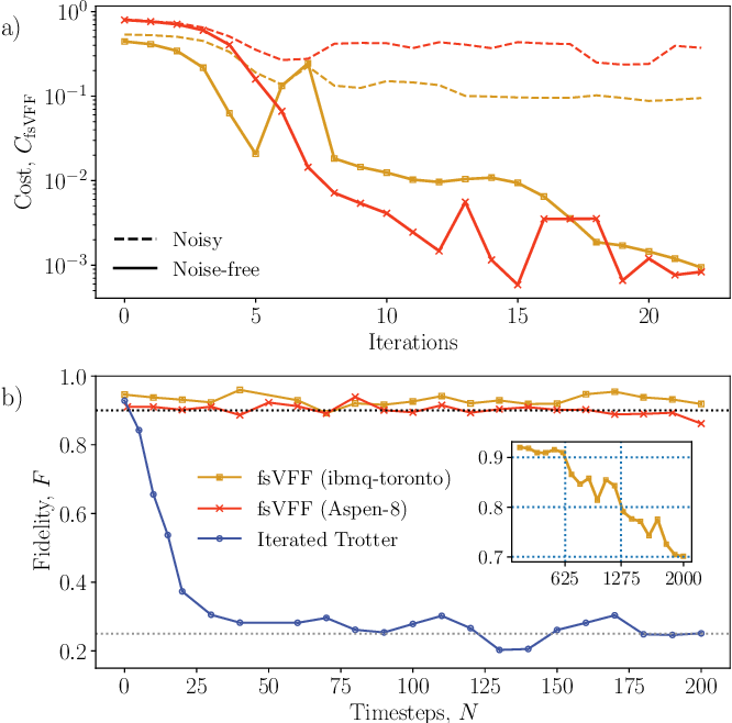 Figure 4 for Long-time simulations with high fidelity on quantum hardware