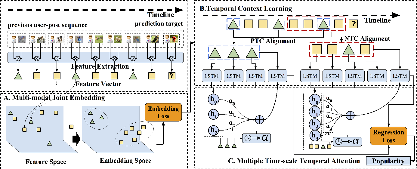 Figure 1 for Sequential Prediction of Social Media Popularity with Deep Temporal Context Networks