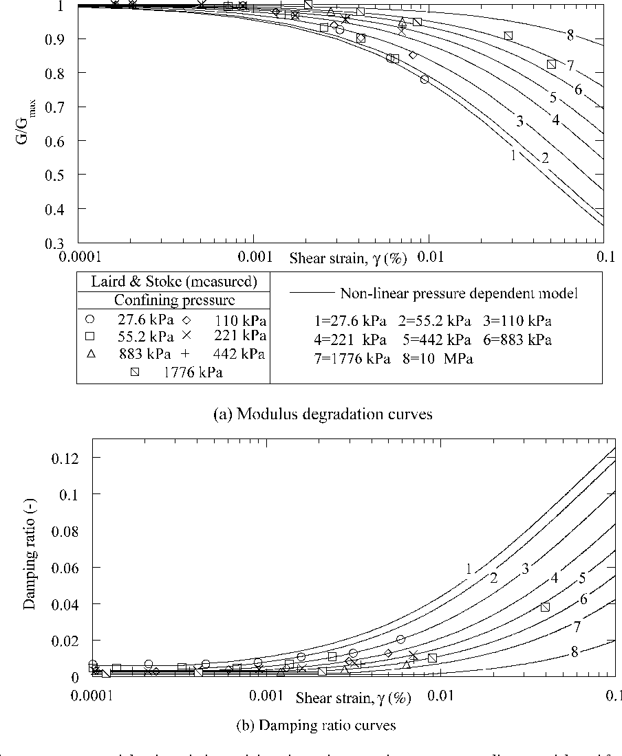 Viscous damping formulation and high frequency motion propagation in