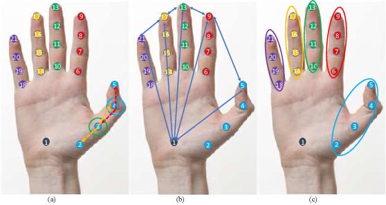 Figure 2 for Multi-Modal Zero-Shot Sign Language Recognition
