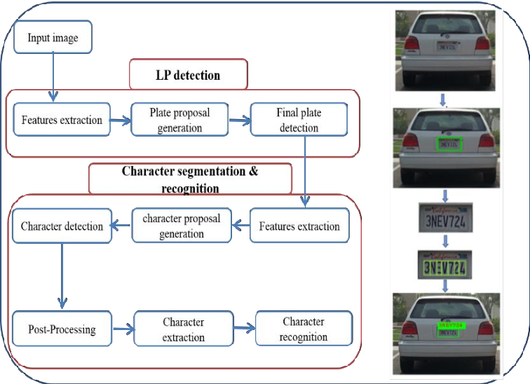 Figure 1 for DELP-DAR System for License Plate Detection and Recognition