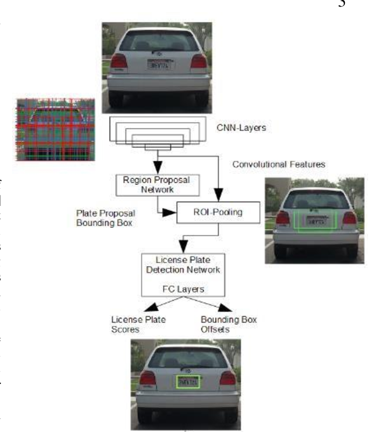 Figure 3 for DELP-DAR System for License Plate Detection and Recognition