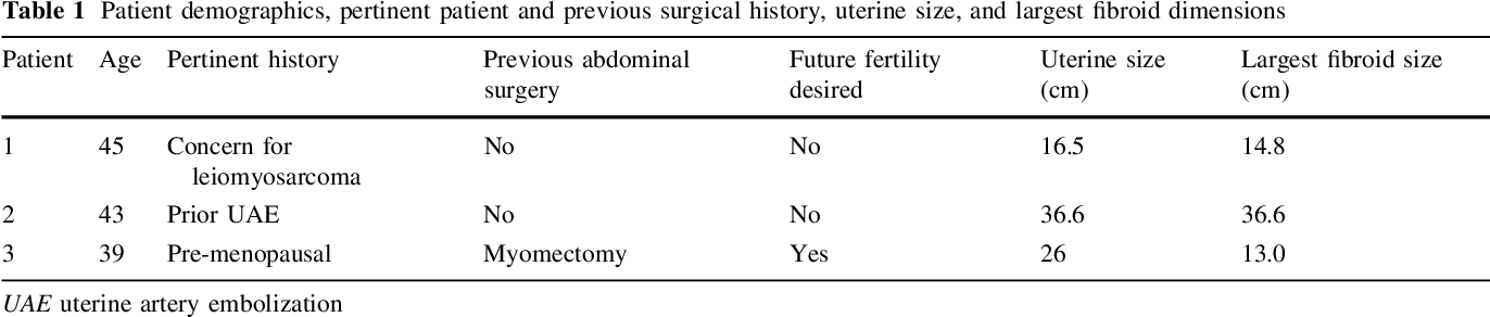 The Enlarged Fibroid Uterus: Aberrant Arterial Supply via