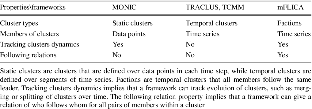 Figure 1 for Mining and modeling complex leadership-followership dynamics of movement data