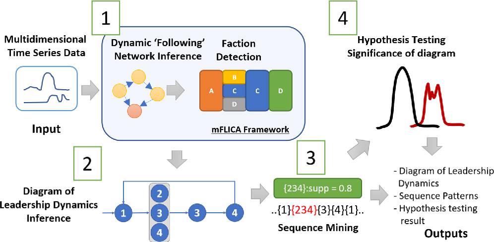 Figure 2 for Mining and modeling complex leadership-followership dynamics of movement data