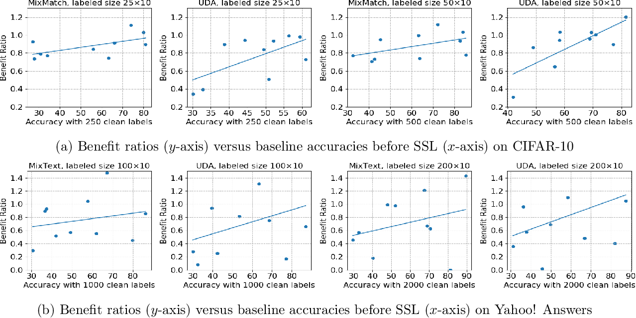 Figure 3 for The Rich Get Richer: Disparate Impact of Semi-Supervised Learning