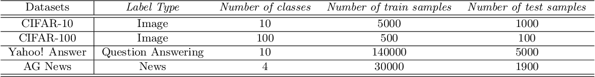 Figure 4 for The Rich Get Richer: Disparate Impact of Semi-Supervised Learning