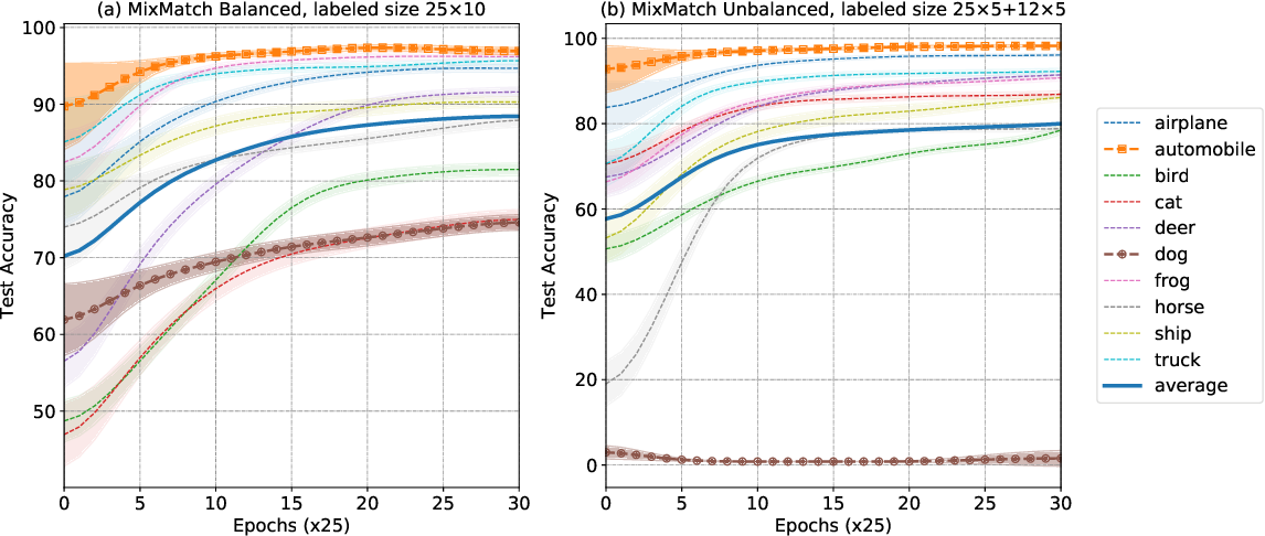 Figure 1 for The Rich Get Richer: Disparate Impact of Semi-Supervised Learning