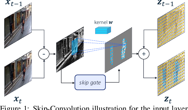 Figure 1 for Skip-Convolutions for Efficient Video Processing