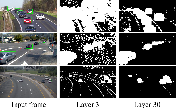 Figure 3 for Skip-Convolutions for Efficient Video Processing