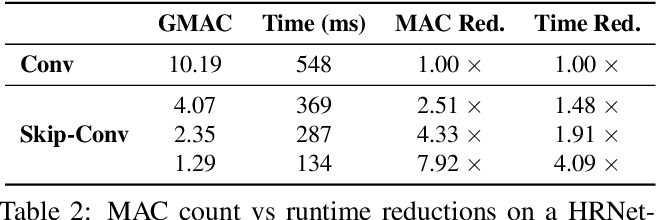 Figure 4 for Skip-Convolutions for Efficient Video Processing