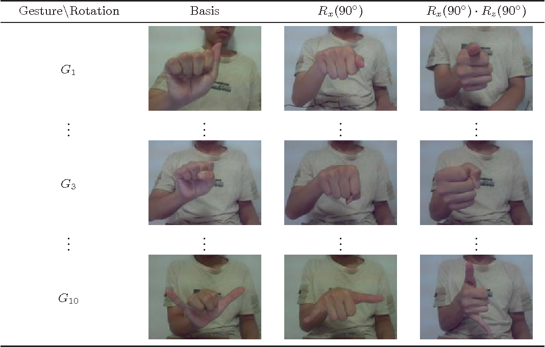 Table 2 from LaRED: a large RGB-D extensible hand gesture