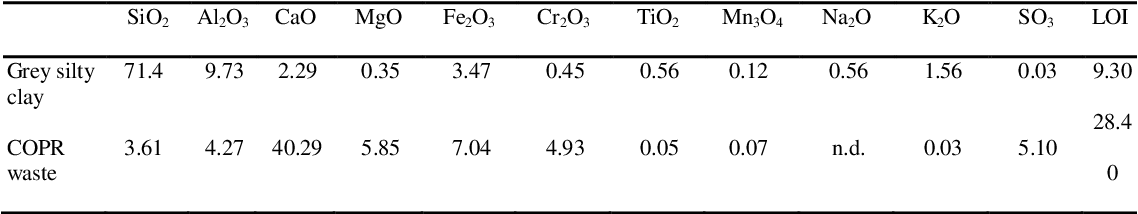 Table 5.1 Major elements in fused samples (%) measured by XRF (corrected for loss on ignition at 1000C).