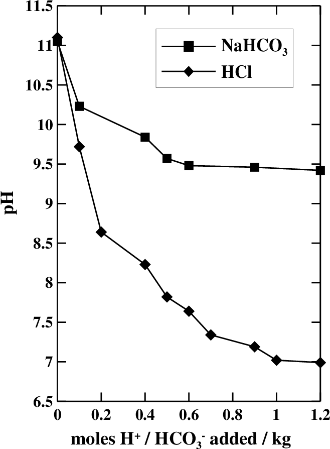 Figure 6.1 ANC titration curves obtained from the acid neutralisation test on freeze dried soil B2-310. Diamond symbol – addition of HCl, Square symbol – HCO3 addition.