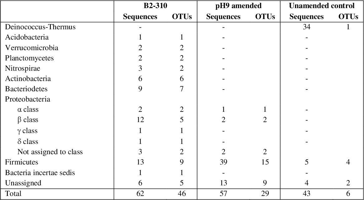 Table 6.1 Summary of phylogenetic and OTU assignment from RDP and MOTHUR analysis using 95 and 98% confidence threshold and similarity cut off respectively