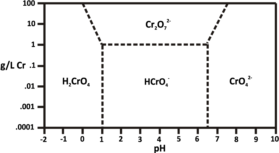 Figure 2.2 Effect of concentration and pH on Cr(VI) speciation, redrawn from Mohan and Pittman (2006)