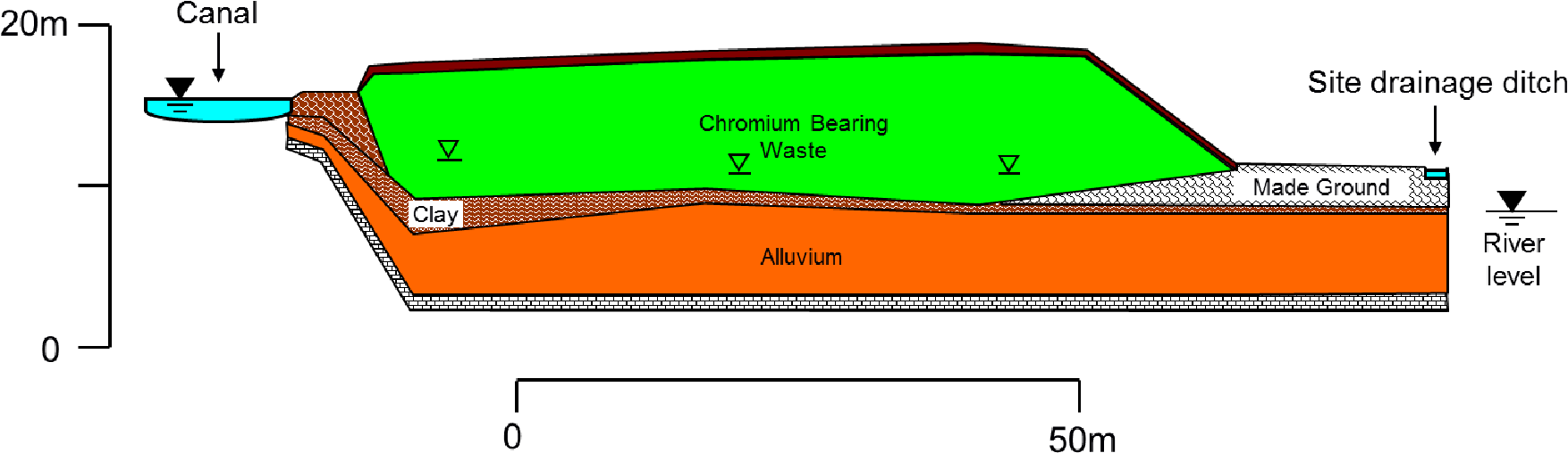Figure 2.7 Simplified geological cross section showing waste position, constructed from borehole logs produced during professional site investigations (Whittleston et al., 2007)