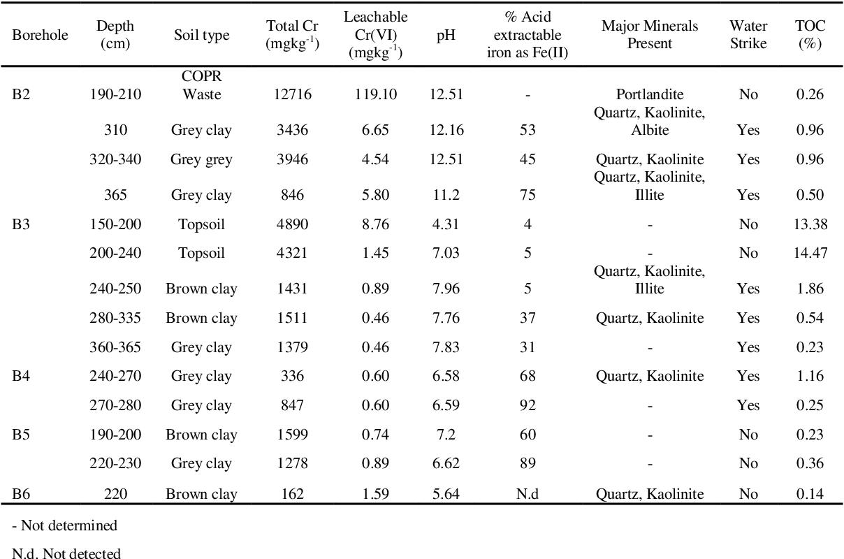 Table 4.1 Soil composition.