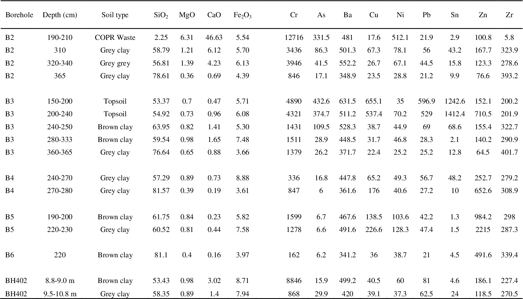 Table 4.2 Selected XRF major and trace elemental composition of soil samples reported as component oxide weight percent and parts per million (ppm) respectively. Major element data corrected for loss on ignition.