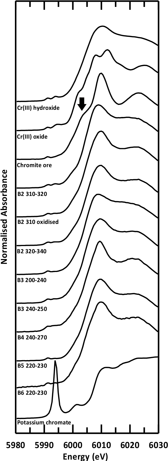 Figure 4.3 Normalised chromium K-edge XANES of soil samples and synthetic standards. Arrow indicates a distinctive curve inflection present at 6003 eV in the chromite ore spectra.