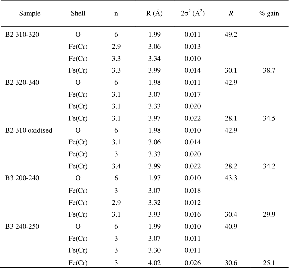 Table 4.3 EXAFS model fitting parameters where n is the occupancy (±25%), r is the interatomic distance (±0.02Å for the first shell, ± 0.05Å for outer shells),2ζ 2 is the Debye-Waller factor (±25%), and R is the least squares residual.