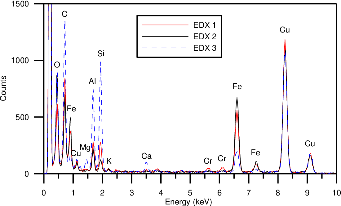 Figure 4.6 Point EDX spectra (10-20 nm probe diameter) from the 3 localities identified by STEM imaging (see Figure 4.5): Point 1, Fe-rich, Cr containing oxide hotspot (red); Point 2 Fe-rich oxide particle (black); Particle 3 Si and Al rich oxide particle.