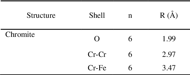 Table 4.4 Idealised Cr molecular co-ordination environment in the chromite structure where n is the number of atoms in each shell and R is the bond distance. Calculated from structural information presented in Derbyshire et al. (1958).