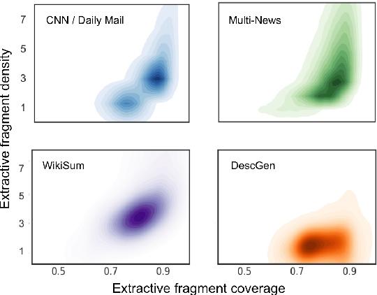 Figure 4 for DESCGEN: A Distantly Supervised Dataset for Generating Abstractive Entity Descriptions