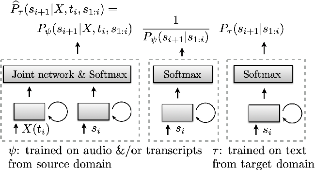 Figure 1 for A Density Ratio Approach to Language Model Fusion in End-To-End Automatic Speech Recognition