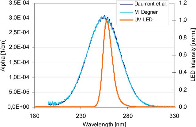 Figure 4 from UV LED-based fiber coupled optical sensor for