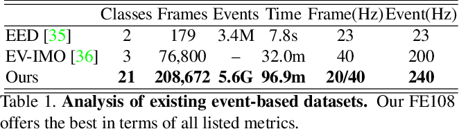 Figure 2 for Object Tracking by Jointly Exploiting Frame and Event Domain