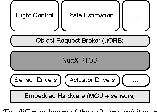 Figure 2 from PX4: A node-based multithreaded open source robotics