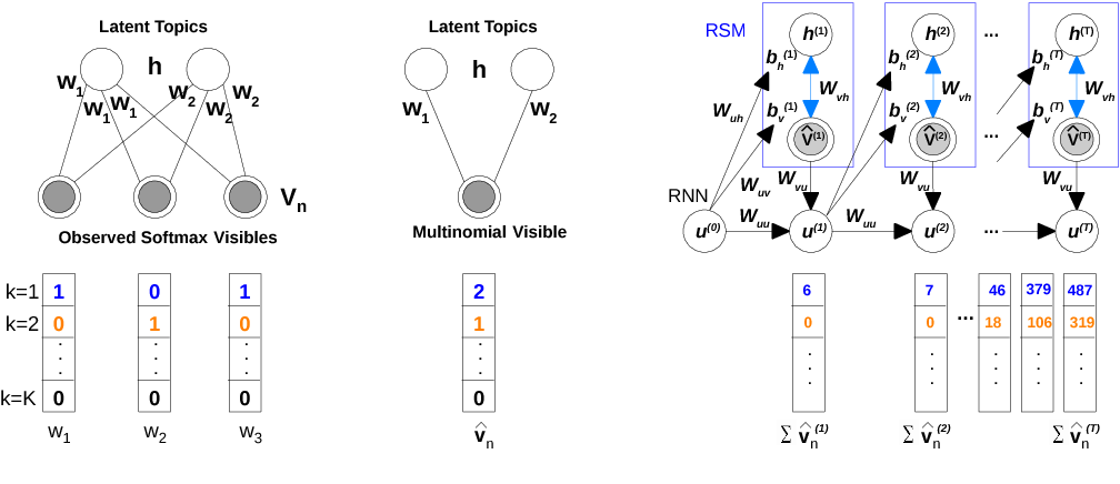 Figure 3 for Deep Temporal-Recurrent-Replicated-Softmax for Topical Trends over Time