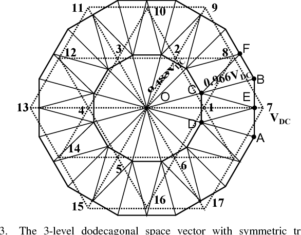 A Three Level Dodecagonal Space Vector Based Harmonic Suppression