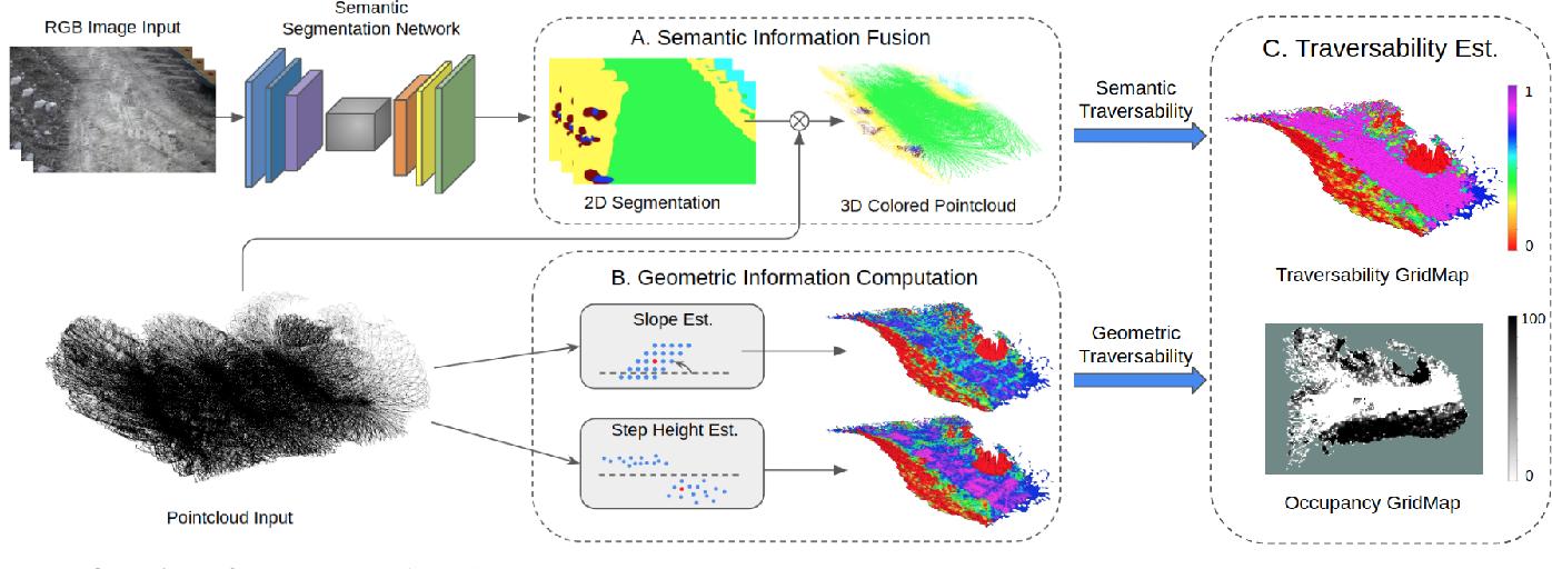 Figure 2 for TTM: Terrain Traversability Mapping for Autonomous Excavator Navigation in Unstructured Environments