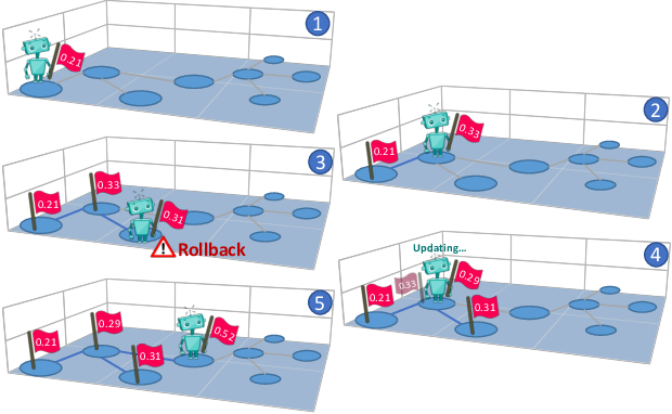 Figure 4 for The Regretful Agent: Heuristic-Aided Navigation through Progress Estimation