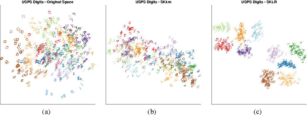 Figure 4 for Semi-supervised Kernel Metric Learning Using Relative Comparisons