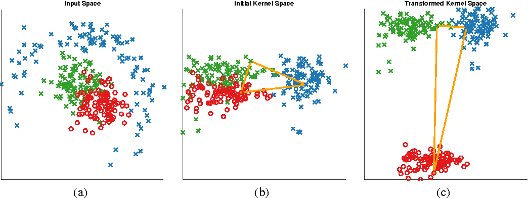 Figure 1 for Semi-supervised Kernel Metric Learning Using Relative Comparisons