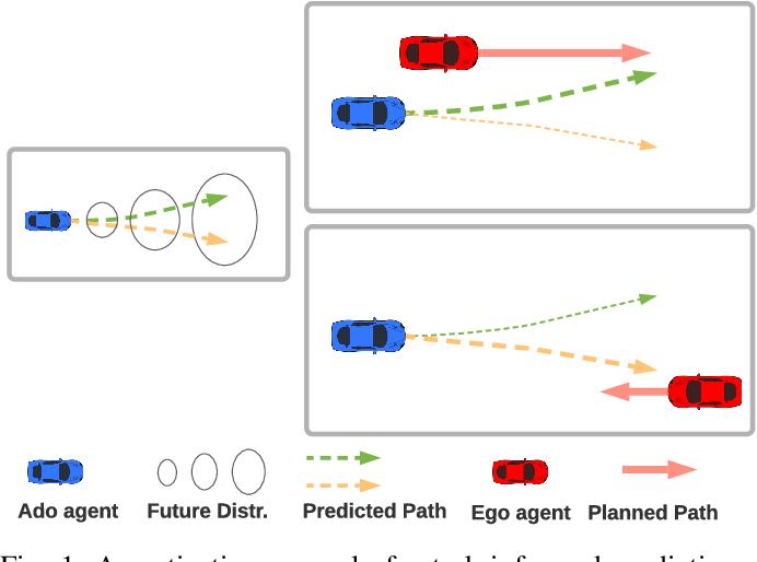Figure 1 for TIP: Task-Informed Motion Prediction for Intelligent Systems