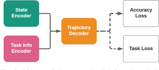 Figure 2 for TIP: Task-Informed Motion Prediction for Intelligent Systems