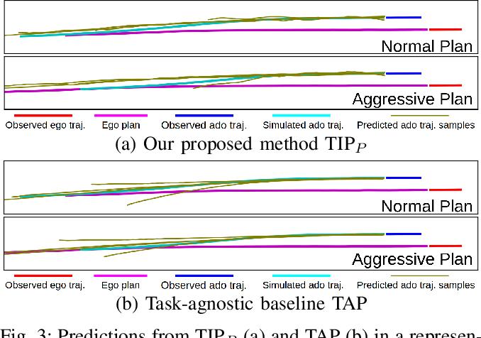 Figure 3 for TIP: Task-Informed Motion Prediction for Intelligent Systems